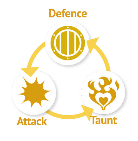 Diagram showing Lily X Blade's round resolution: Defence beats Attack, Attack beats Taunt, and Taunt beats Defence